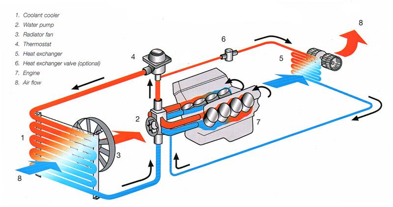 图2:冬季发动机的冷却系统大多数时间工作在小循环内,由于受到流