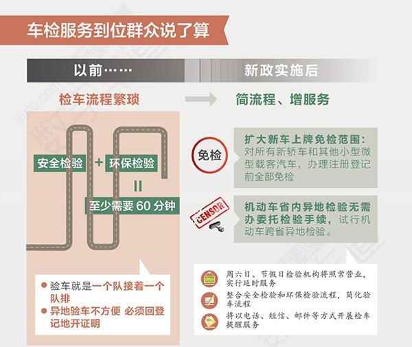 9月车检大改革:小车6年免检,官方不设机构_新车评网