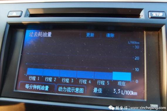 凯美瑞尊瑞长测(43)小结:半年总平均油耗6.25升!